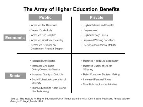 The+Array+of+Higher+Education+Benefits
